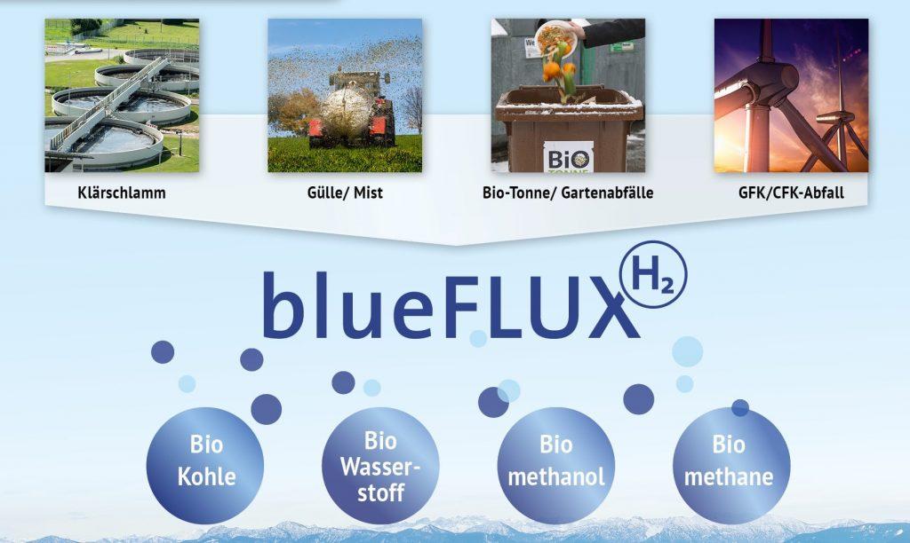 blueFLUX anwendungen
