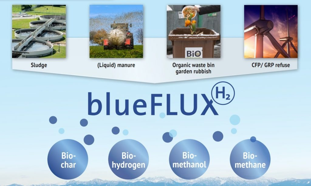 blueFLUX in out